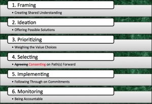 Deepening the Art of Facilitating Consent @ Zoom online Meeting